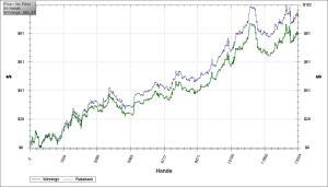 Cash Graph taken using HoldEm Manager